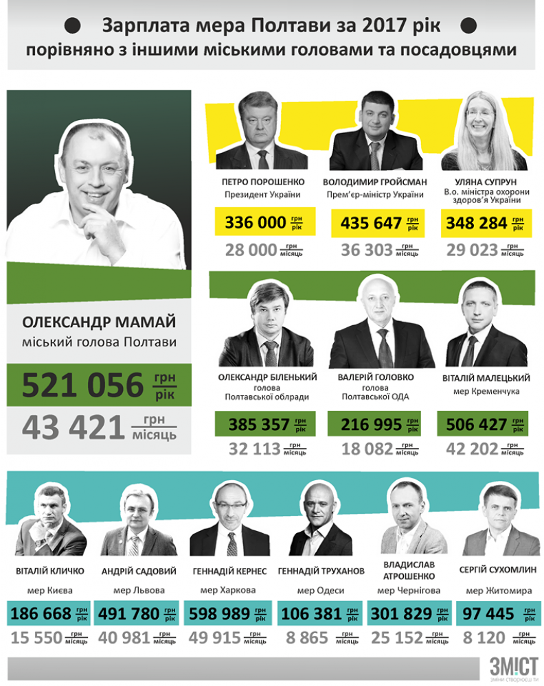 Зарплати посадовців України за 2017 рік