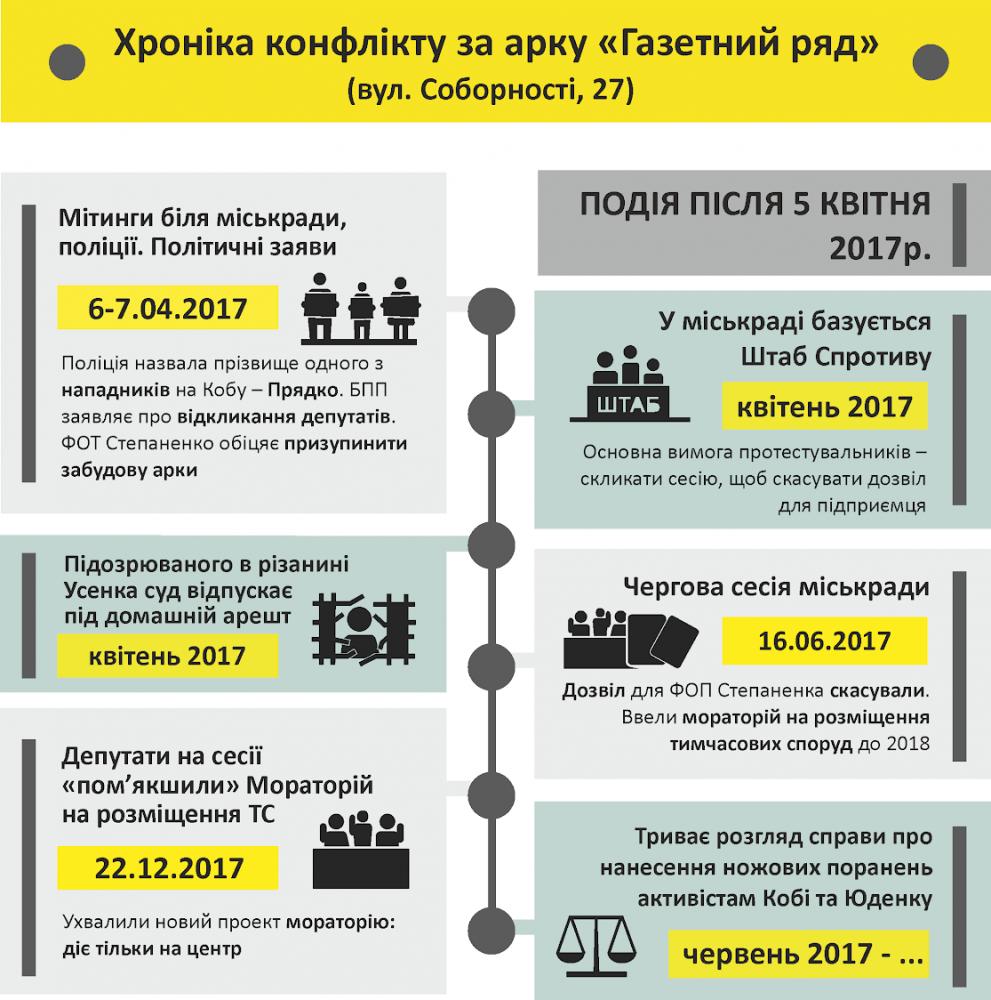 Наслідки подій 5 квітня 2017 року